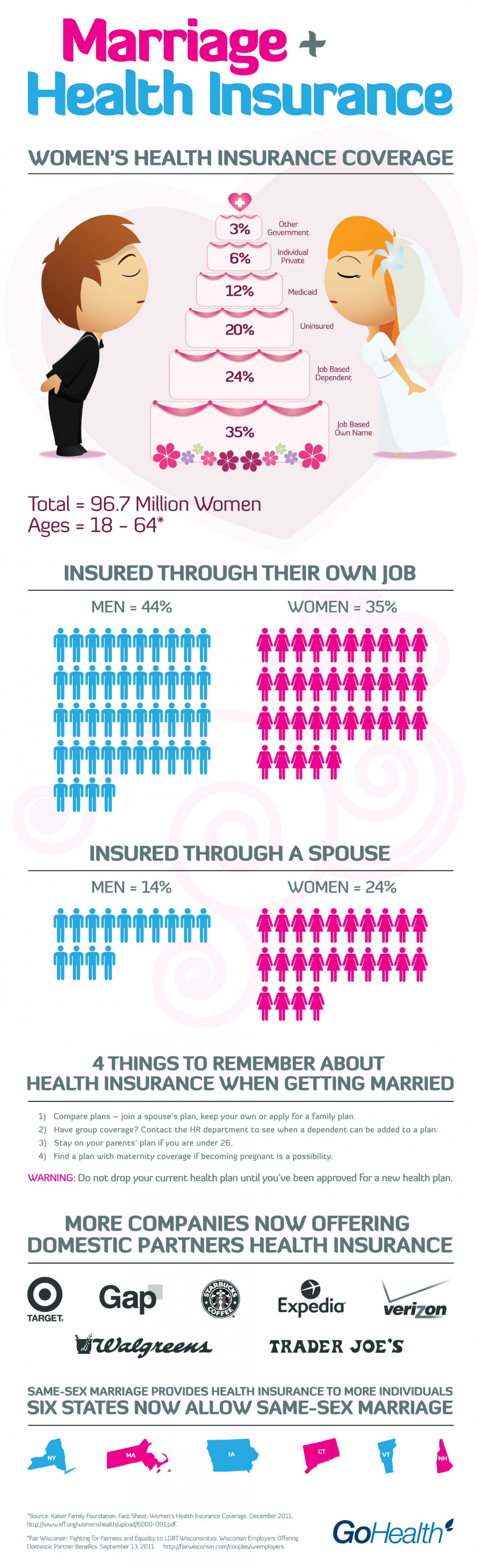 Marriage and Health Insurance Infographic