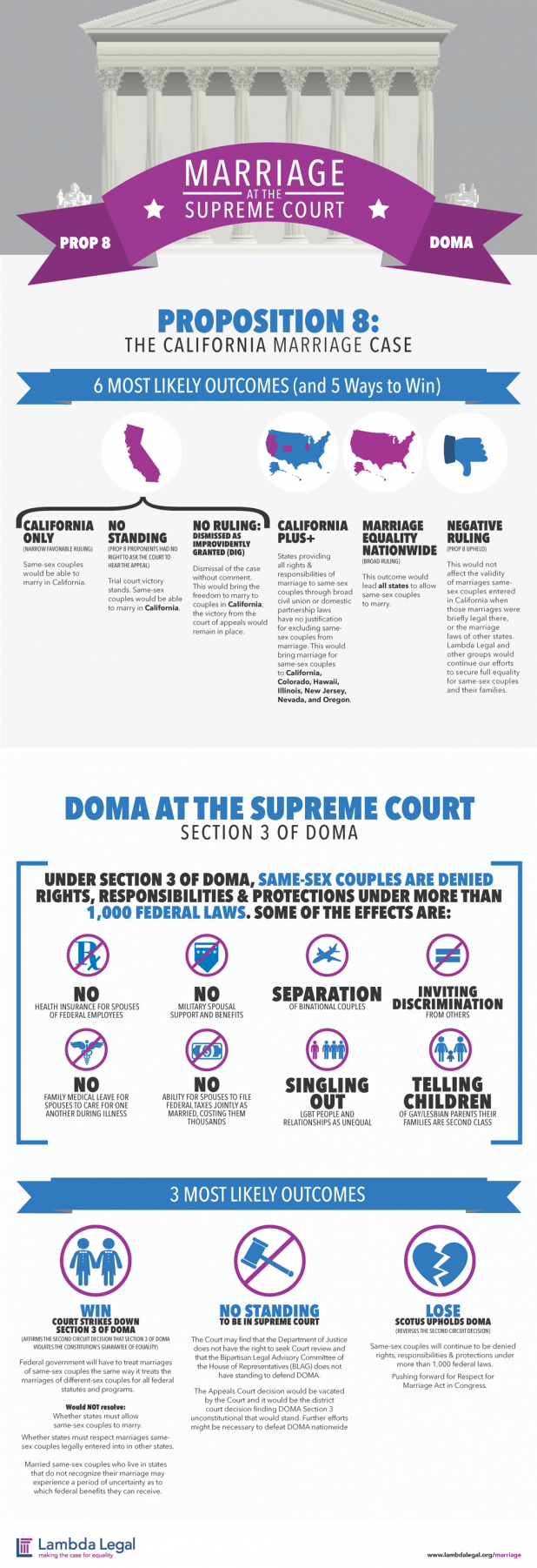 Marriage at the Supreme Court