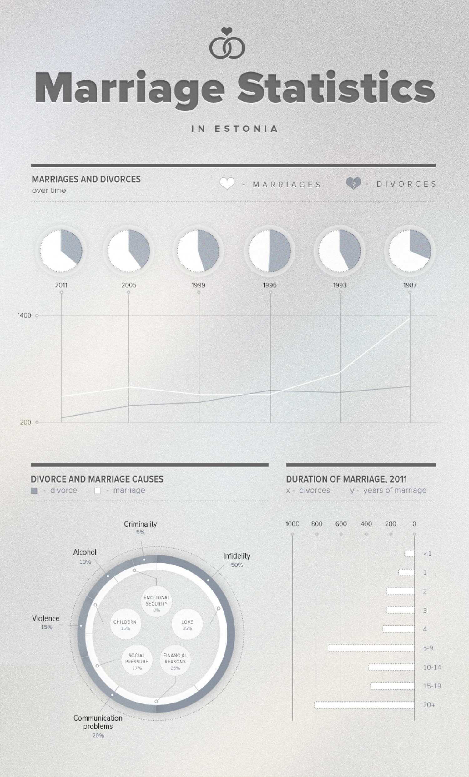 Marriage Statistics in Estonia Infographic
