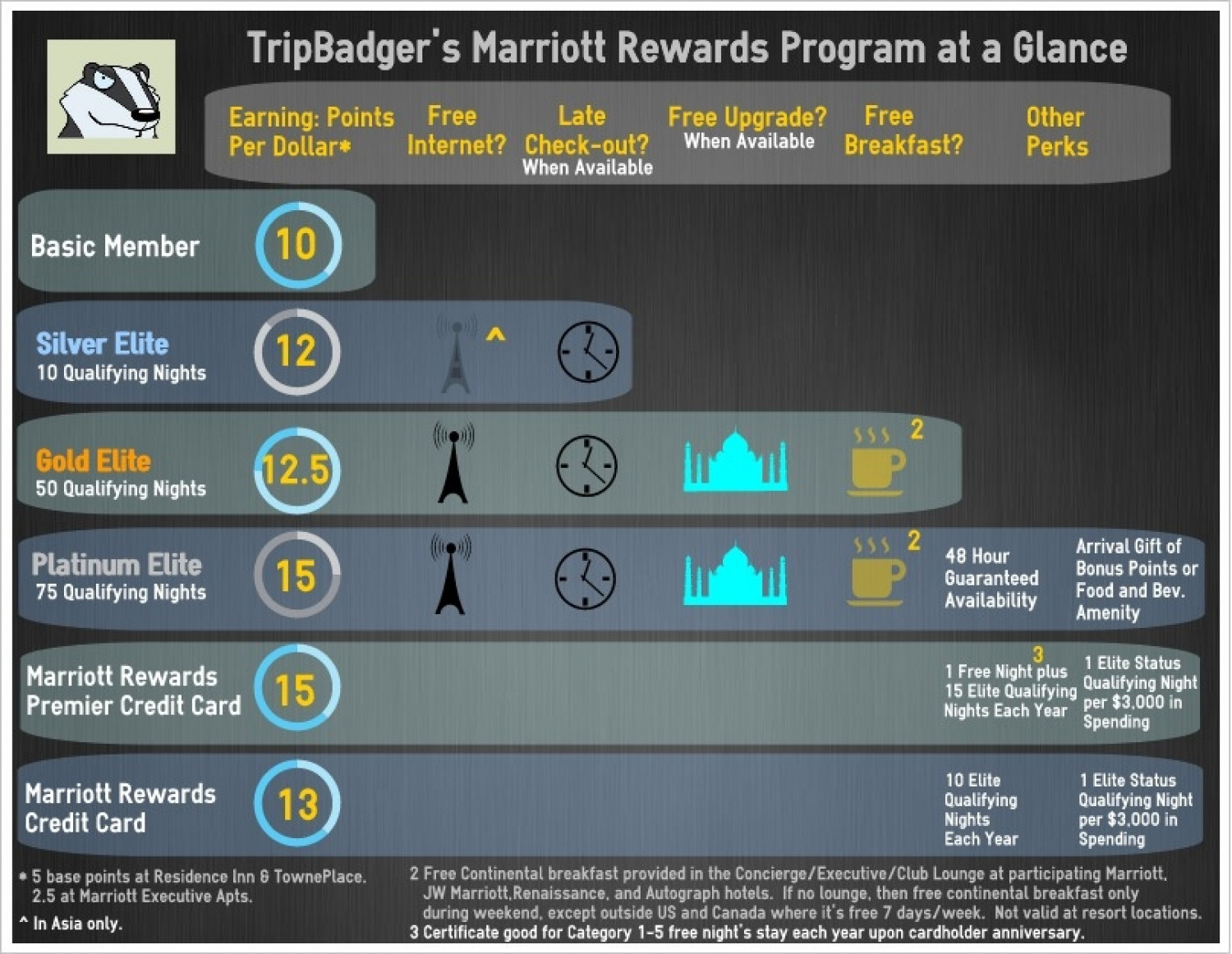 Marriott Rewards Program at a Glance Infographic