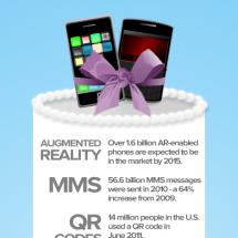 Marrying Mobile to Your Marketing Mix Infographic