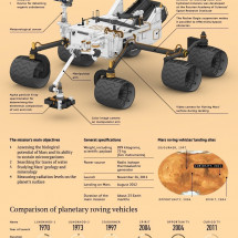 Mars Science Laboratory and the Curiosity Rover Infographic