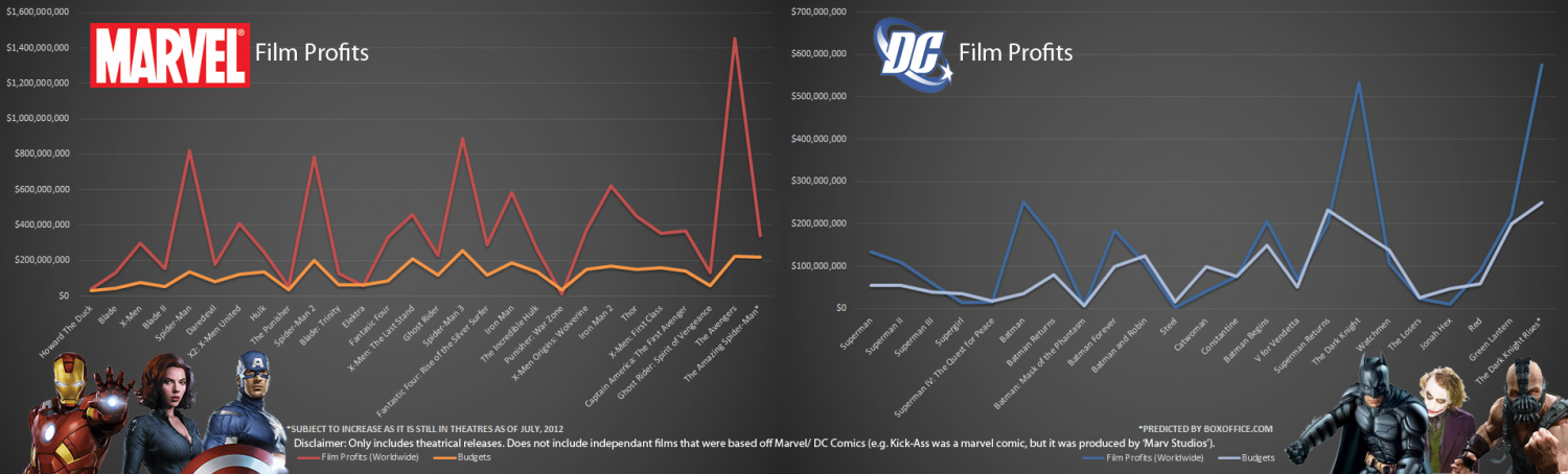 Marvel and DC Film Profits/ Budgets Infographic