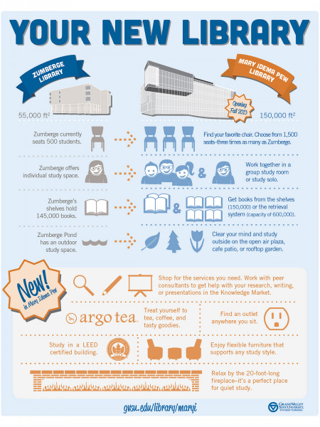 Mary Idema Pew Library Infographic