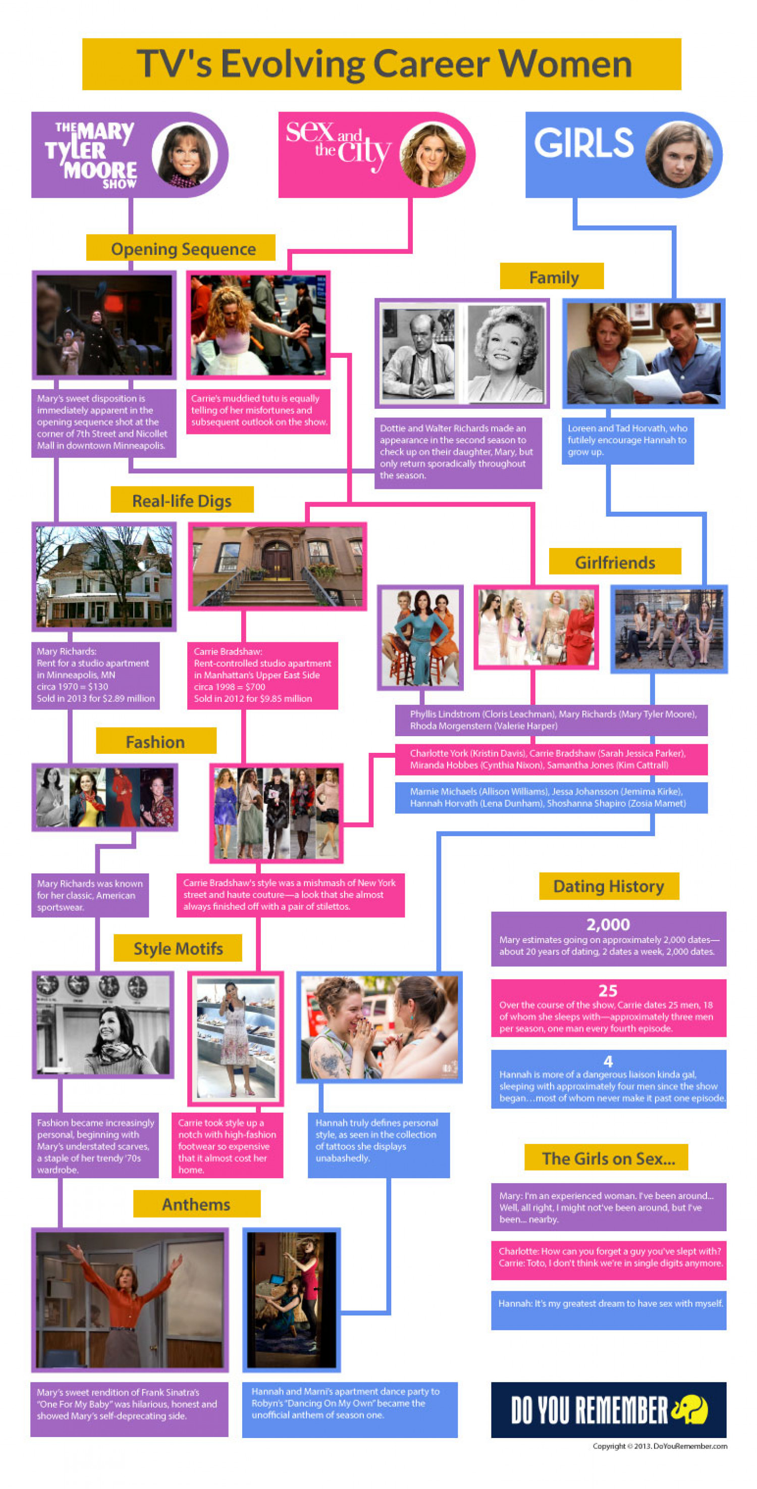 """Mary Tyler Moore"" Meets ""Sex and the City"" Meets ""Girls"" Infographic"