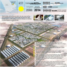 Masdar City: A carbon-neutral metropolis Infographic