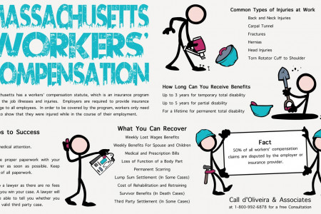 Massachusetts Workers' Compensation Infographic