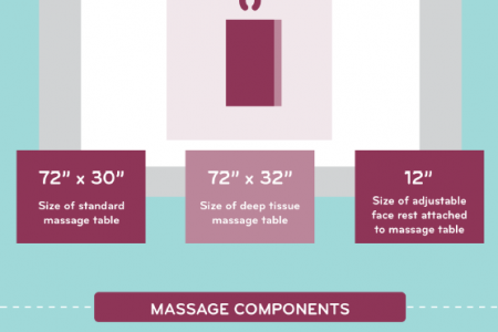 Massage Demystified: What You'll See at Your First Treatment  Infographic