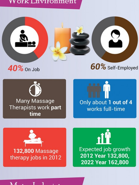 Massage Therapy Career Infographic