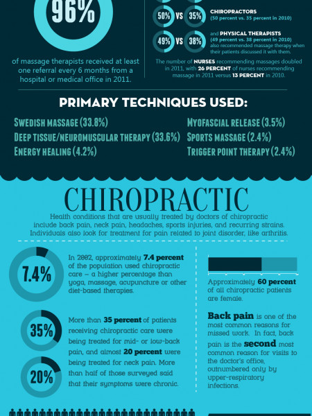 Massage vs. Chiropractic Infograpic Infographic
