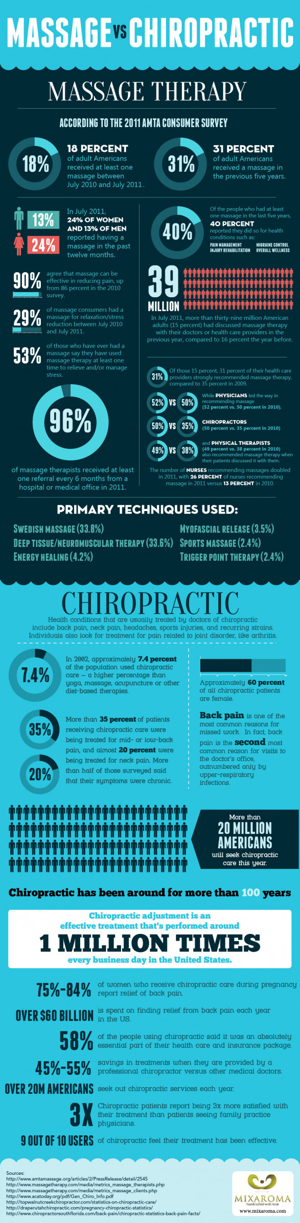 Massage vs. Chiropractic Infograpic