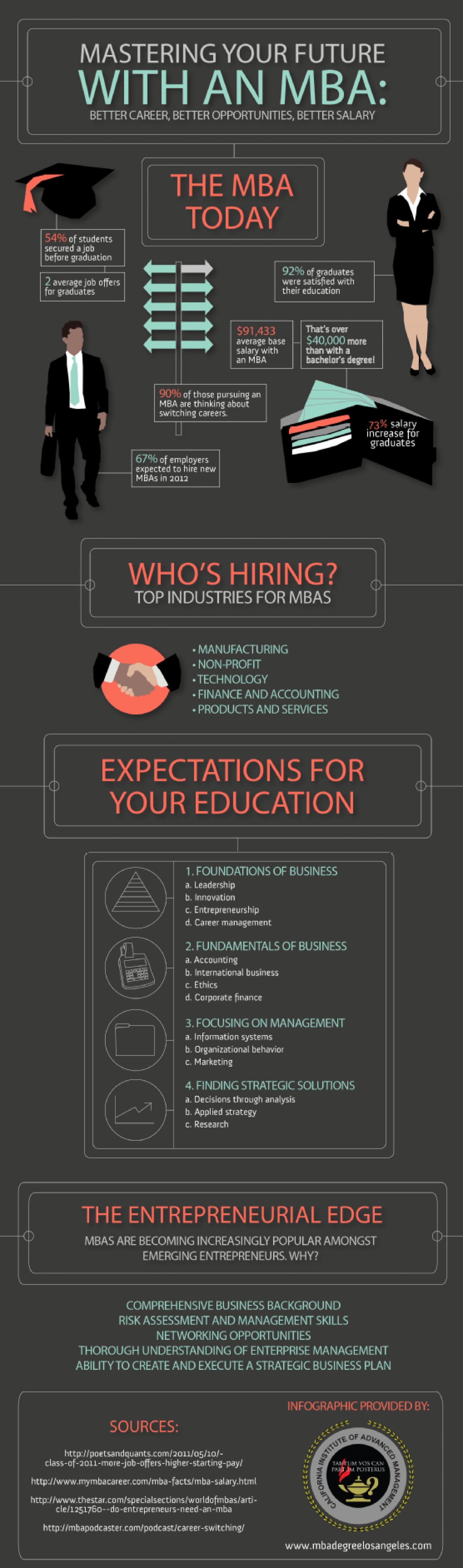 Mastering Your Future with an MBA: Better Career, Better Opportunities, Better Salary Infographic