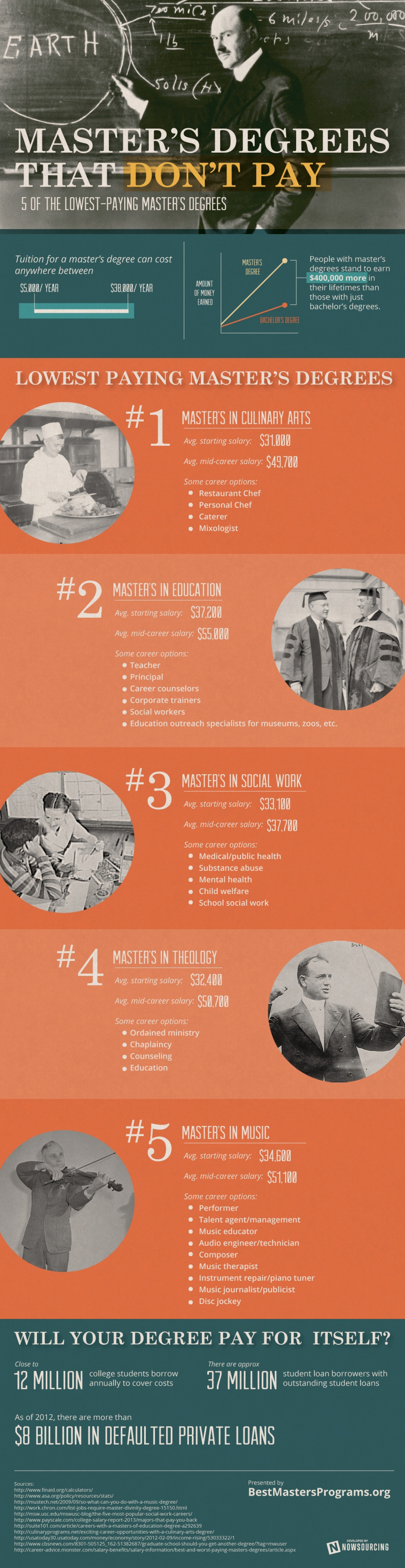 Master's Degrees that Don't Pay Infographic
