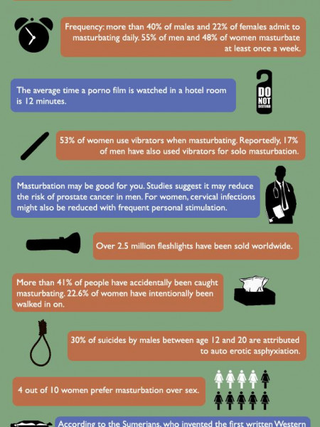 Masturbation Facts and Statistics  Infographic