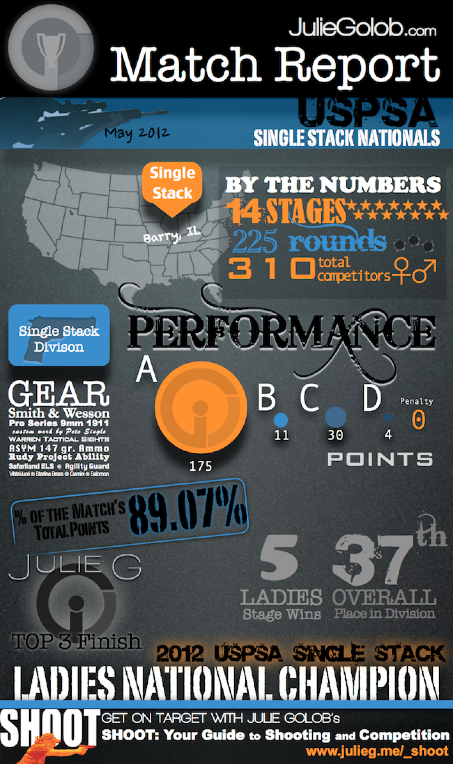 Match Report - 2012 USPSA Single Stack National Championships Infographic