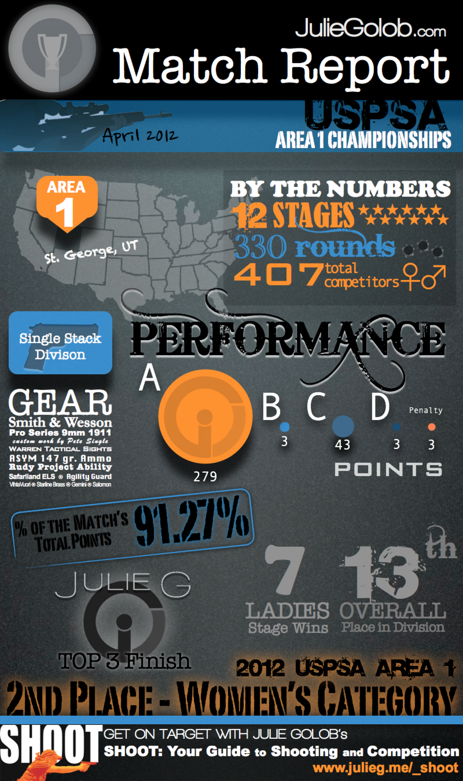 Match Report: 2012 USPSA Area 1  Infographic