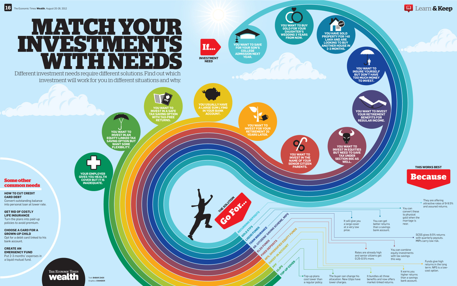 Match your investments with needs Infographic