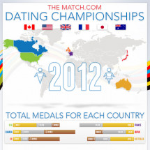 Match.com Dating Championships Infographic