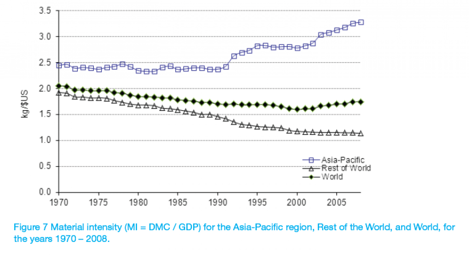 Material intensity (MI = DMC / GDP) for the Asia-Pacific region, Rest of the World, and World, for the years 1970 – 2008. Infographic