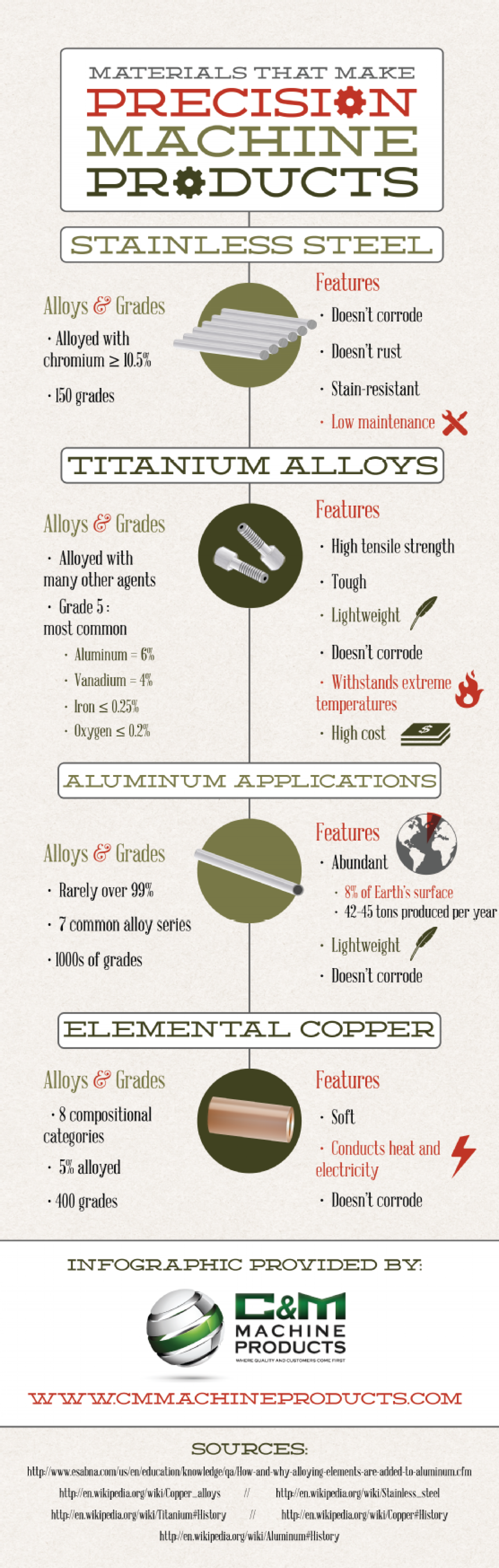 Materials That Make Precision Machine Products Infographic