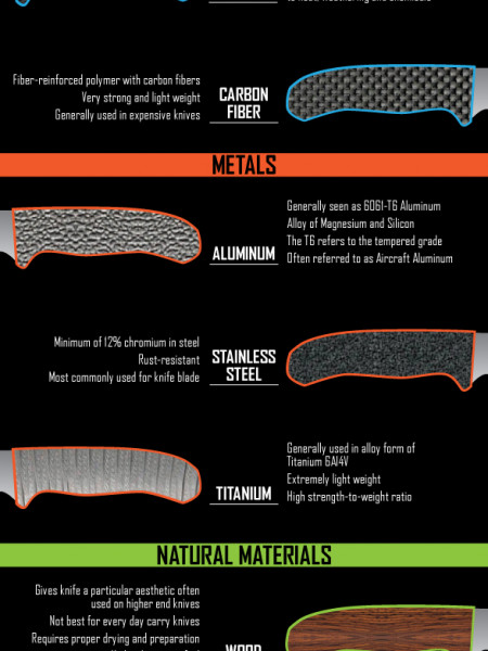 Materials used for Knife Handles Infographic