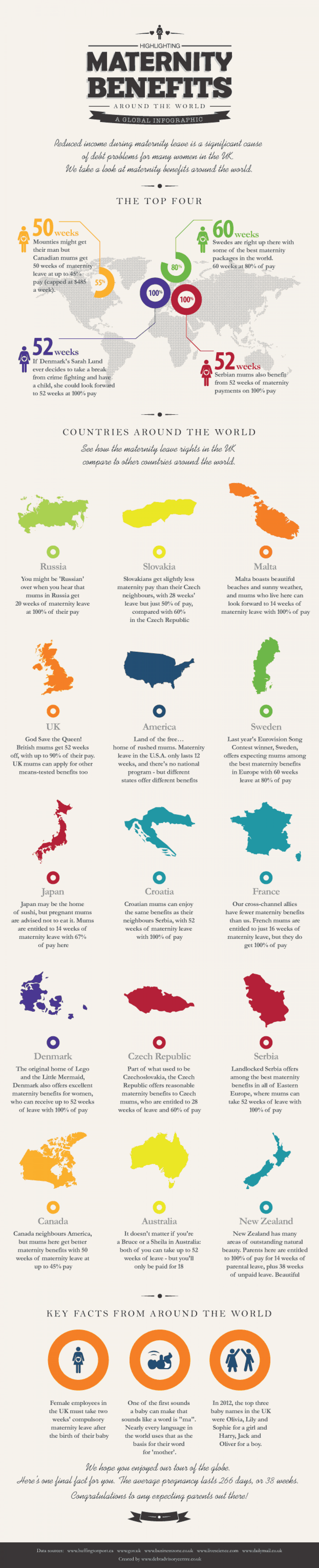Maternity Benefits Around the World Infographic