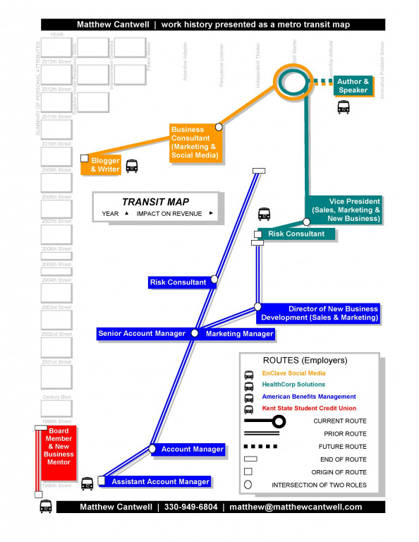 Matthew Cantwell's work history presented as a metro transit map Infographic