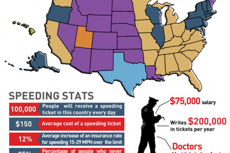Max Speed Limit by US State Infographic