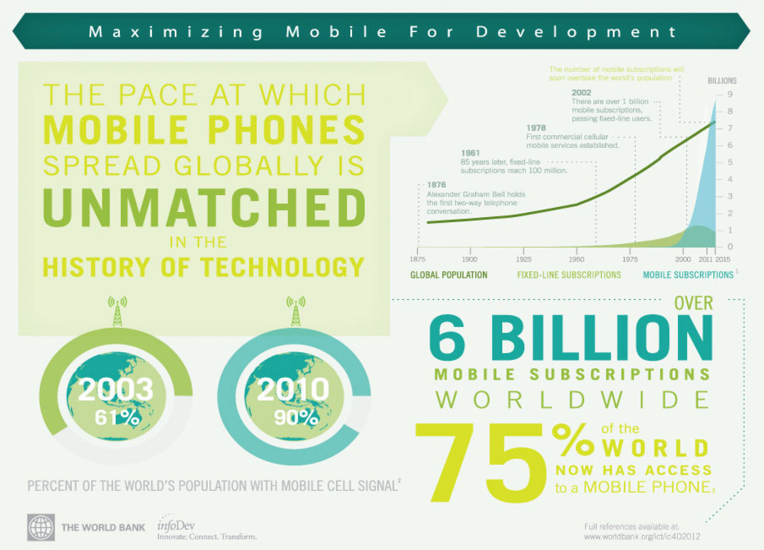 Maximizing Mobile for Development Infographic