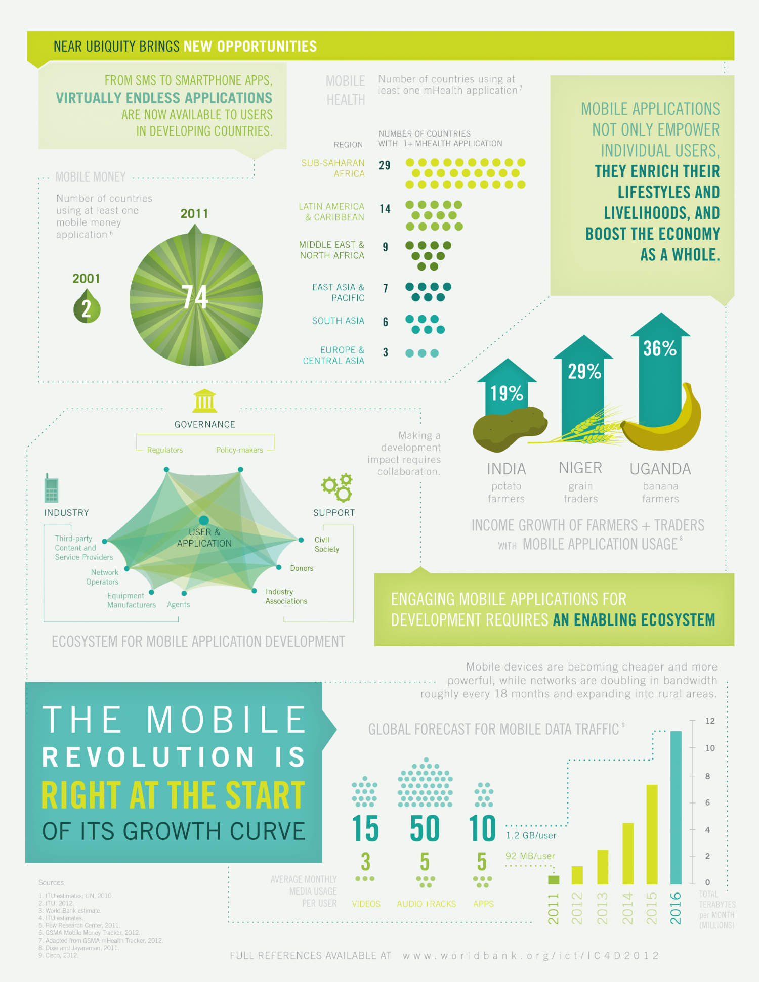 Maximizing Mobile for Development - Part 2 Infographic