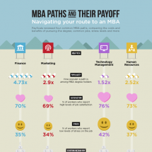 MBA Paths and Their Payoff Infographic