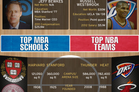 MBA vs NBA: The Business vs. The Game Infographic