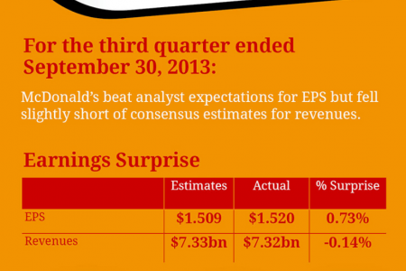 McDonald's Earnings Review Infographic