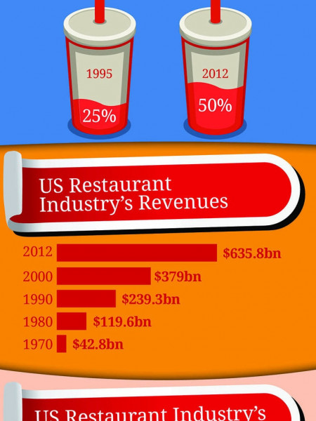 McDonald's (MCD) Industry Analysis Infographic