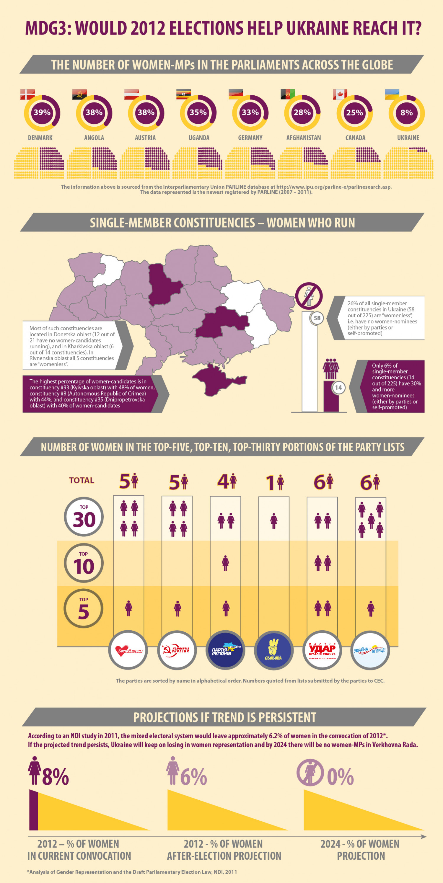 MDG 3: Would 2012 Elections Help Ukraine Reach It? Infographic
