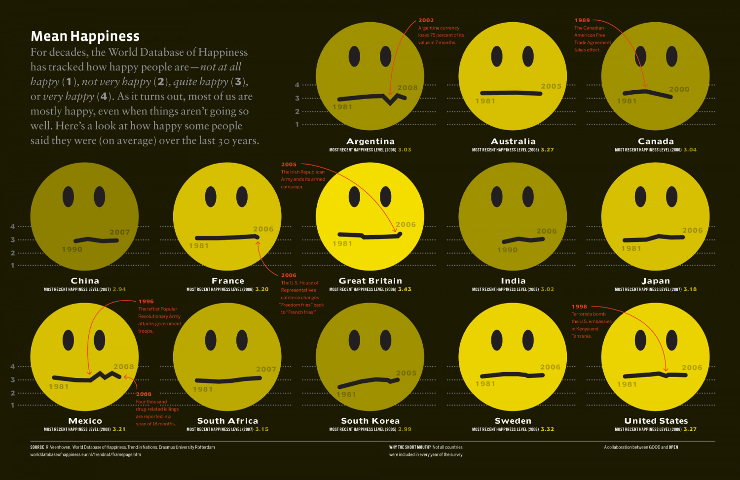 Mean Hapiness Infographic