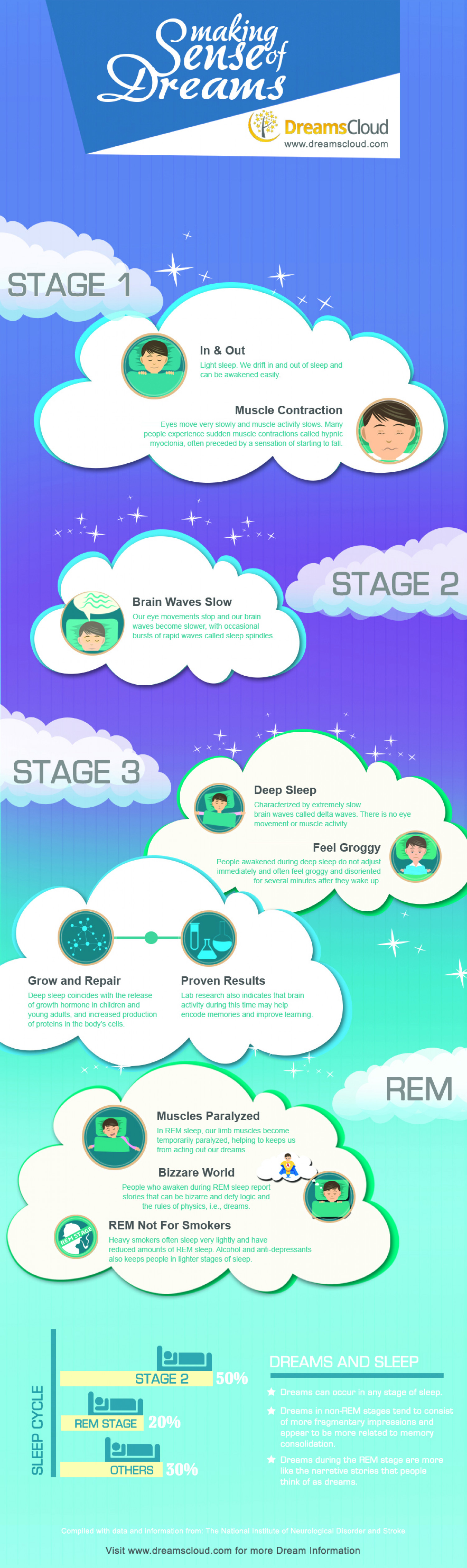 Meaning Of  Dreams Infographic