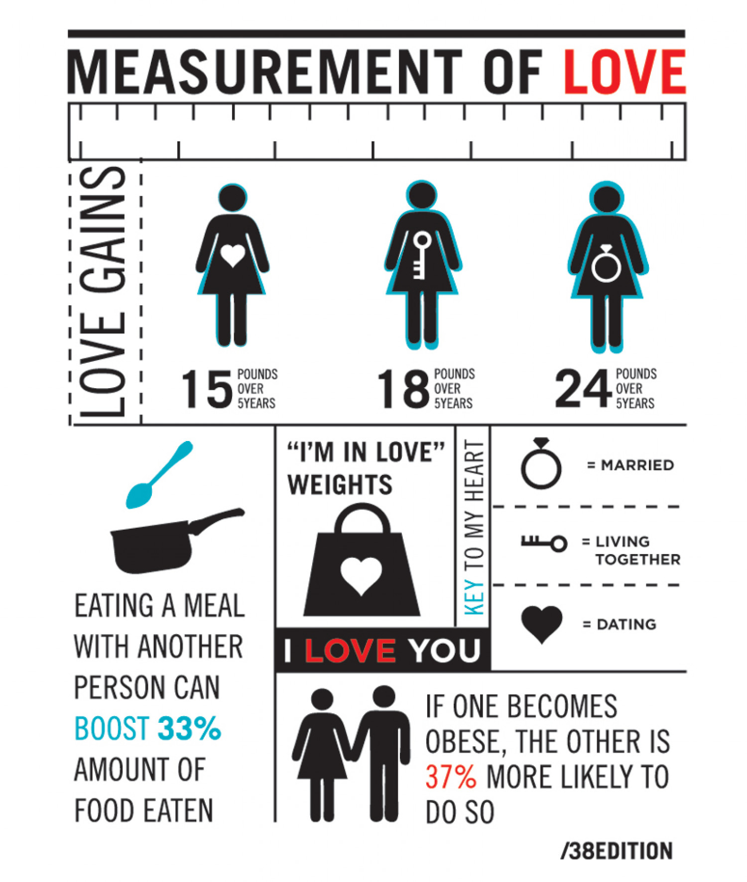 Measurement of Love Infographic