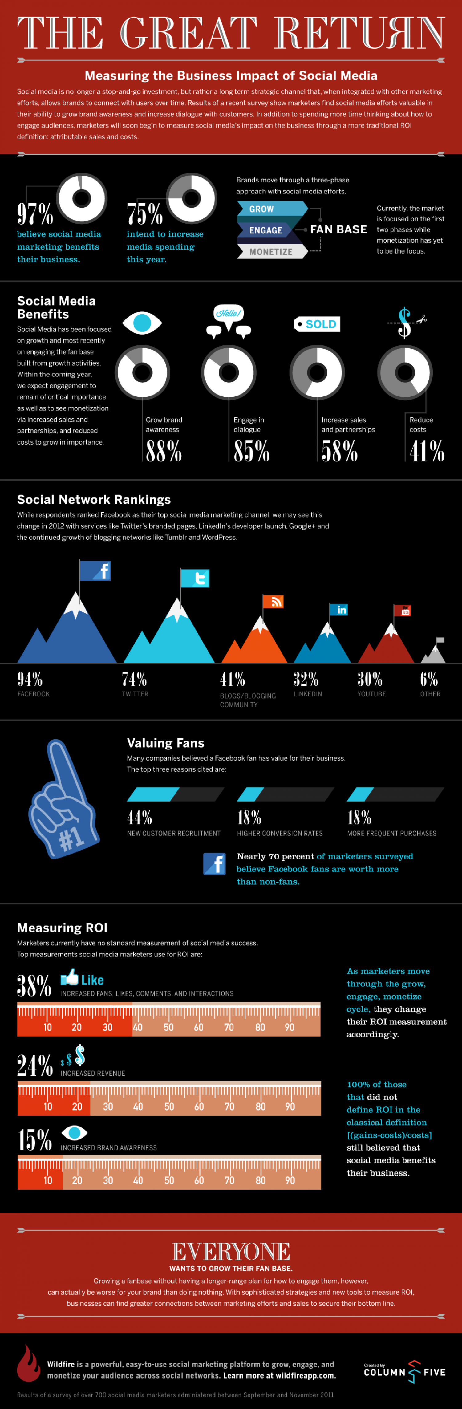 Measuring the Business Impact of Social Media Infographic