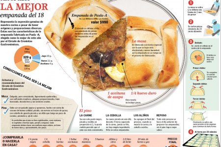 meat pie Infographic