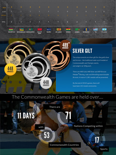 Medal Addicts - Glasgow 2014 Commonwealth Games Infographic Infographic
