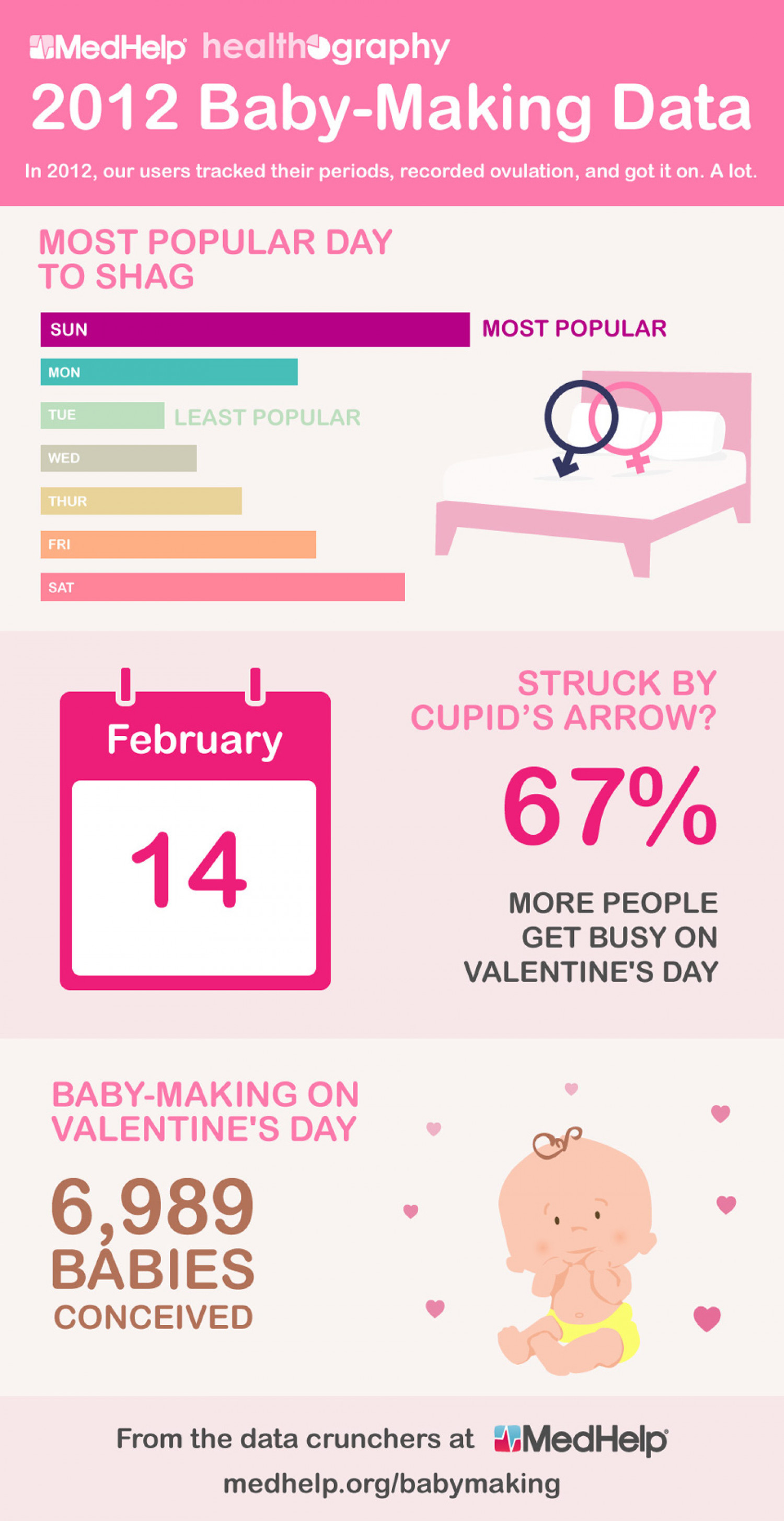 MedHelp's 2012 Baby-Making Data Infographic