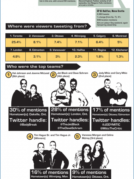 The Amazing Race Canada: A Media Analysis Infographic Infographic