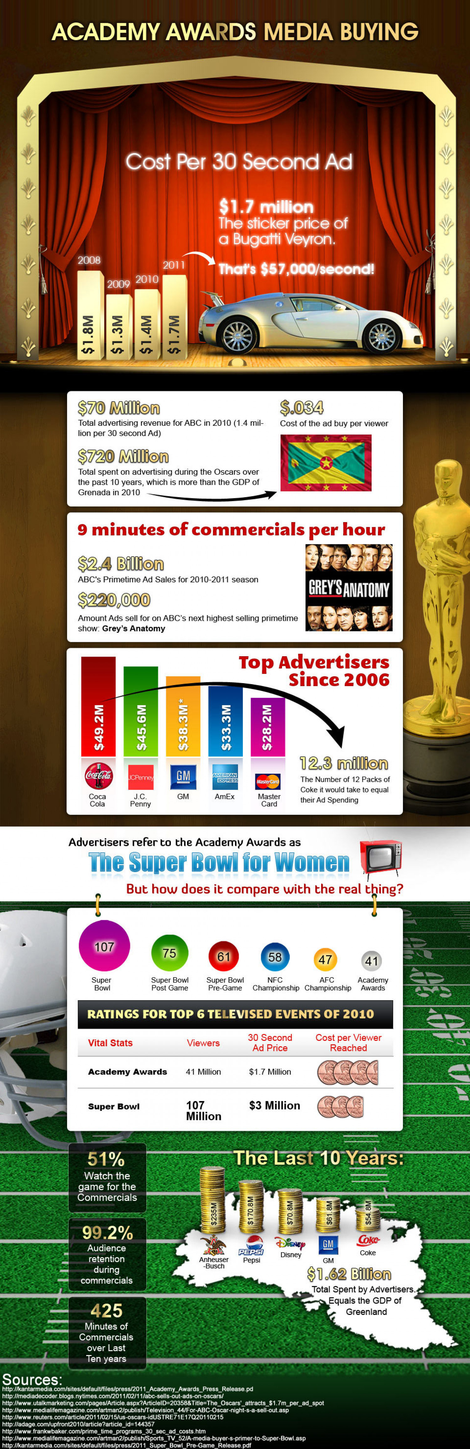 Media Buying and The Academy Awards Infographic