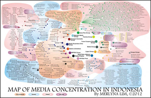 Media Concentration in Indonesia Infographic