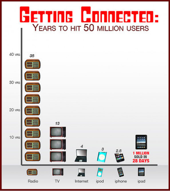 Media Milestones: 50 Million Users Infographic
