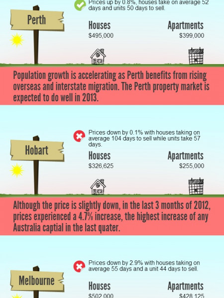 Median house prices across Australia Infographic