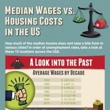 Median Wages vs. Housing Costs in the US Infographic