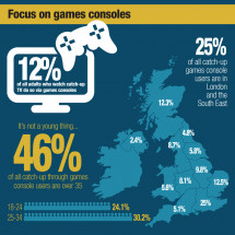 MediaTel UK Connected TV Trends: 2012 Q3 Infographic