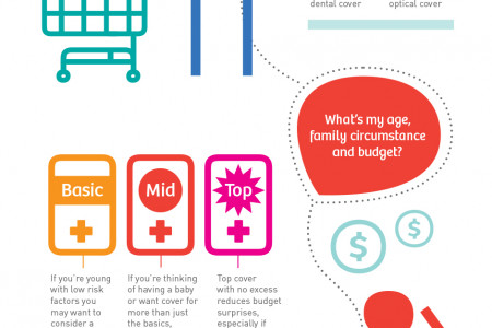 Medibank Health Cover Infographic